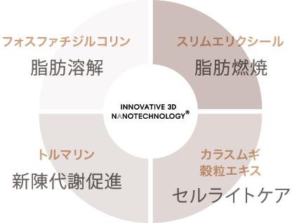 イノベーティブ3Dナノテクノロジー®