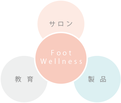 Foot Wellness